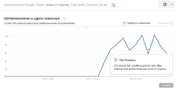 zainteresowanie kryzysem na cyprze google trends