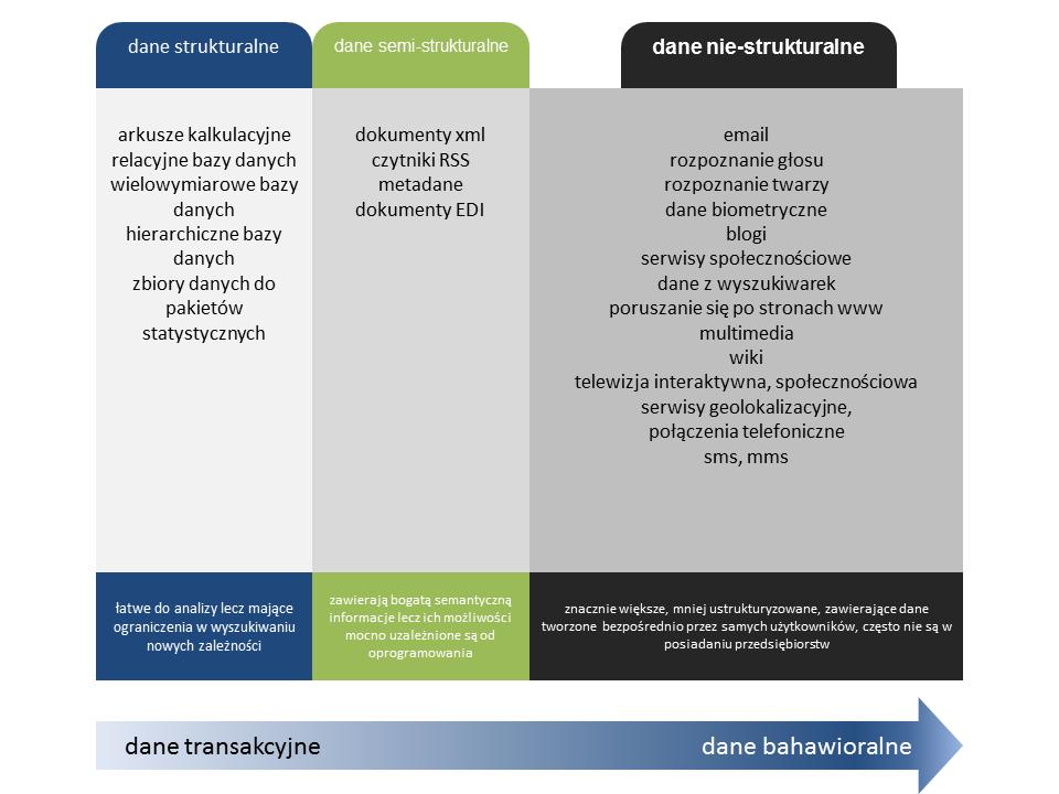 Dywersyfikacja rodzajów danych od danych strukturalnych do danych