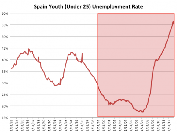 in-spain-the-epicenter-of-europes-youth-unemployment-crisis-the-rate-has-soared-to-556