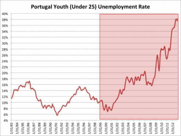 portugals-youth-unemployment-rate-has-followed-a-similar-pattern-but-edged-down-slightly-in-december-to-383