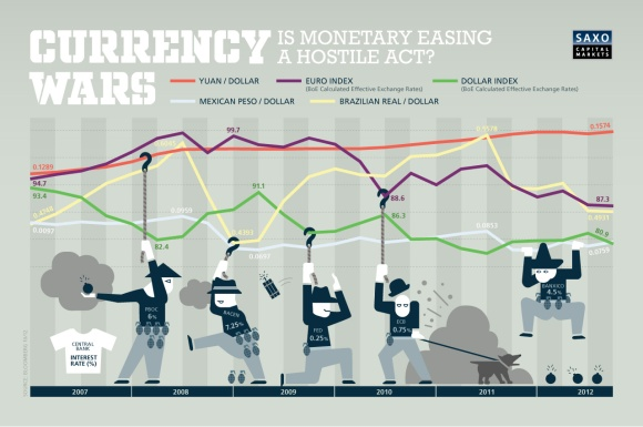 currency-wars-chart