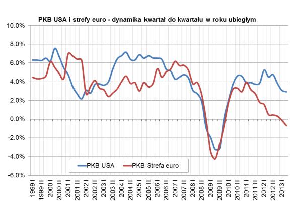 PKB Euroland i USA kwartalnie