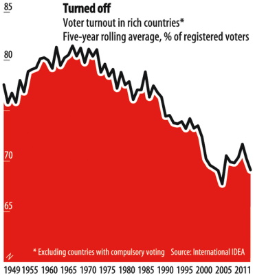the economist_spadek liczby wyborcow